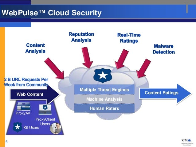 WebPulse™ Cloud Security                           Multiple Threat Engines    Web Content                                 ...