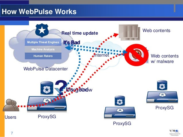 How WebPulse Works                                                                      Web contents                      ...