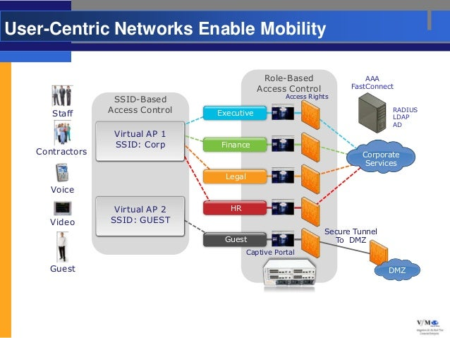 User-Centric Networks Enable Mobility                                                Role-Based                  AAA      ...