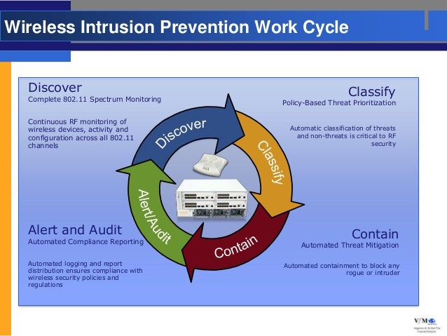 Wireless Intrusion Prevention Work Cycle  Discover                                                    Classify  Complete 8...