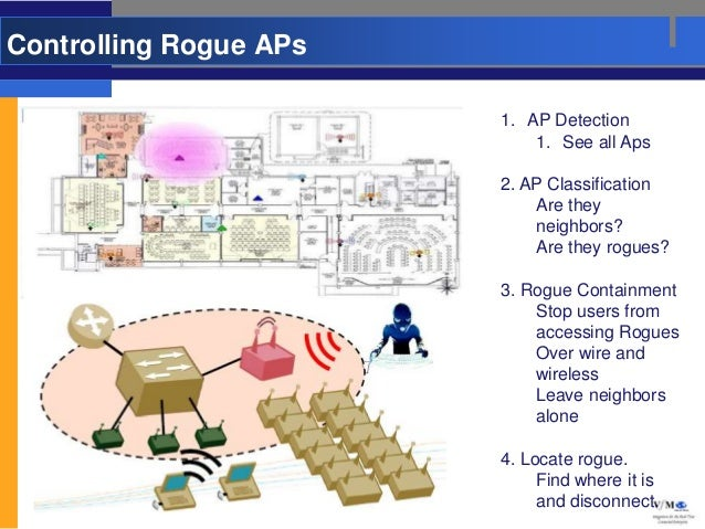 Controlling Rogue APs                        1. AP Detection                            1. See all Aps                    ...
