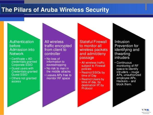 The Pillars of Aruba Wireless Security  Authentication          All wireless           Stateful Firewall        Intrusion ...