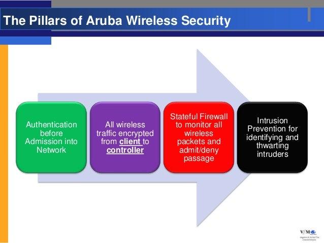 The Pillars of Aruba Wireless Security                                        Stateful Firewall                           ...