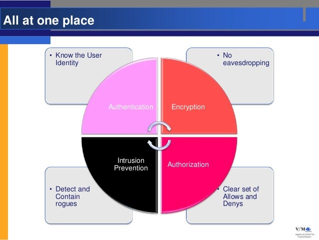 All at one place        • Know the User                                    • No          Identity                         ...