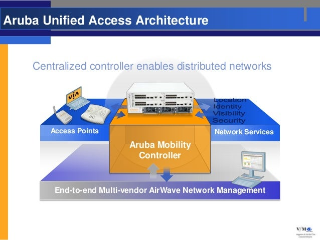 Aruba Unified Access Architecture    Centralized controller enables distributed networks       Access Points              ...