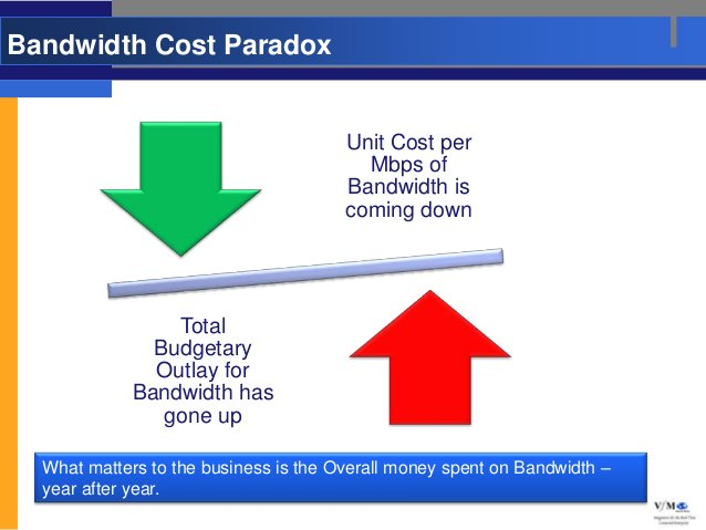 Bandwidth Cost Paradox                                       Unit Cost per                                         Mbps of...