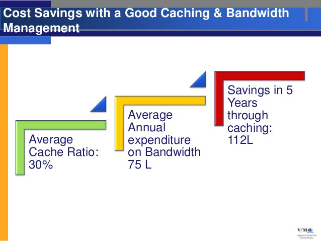 Cost Savings with a Good Caching & BandwidthManagement                                  Savings in 5                      ...