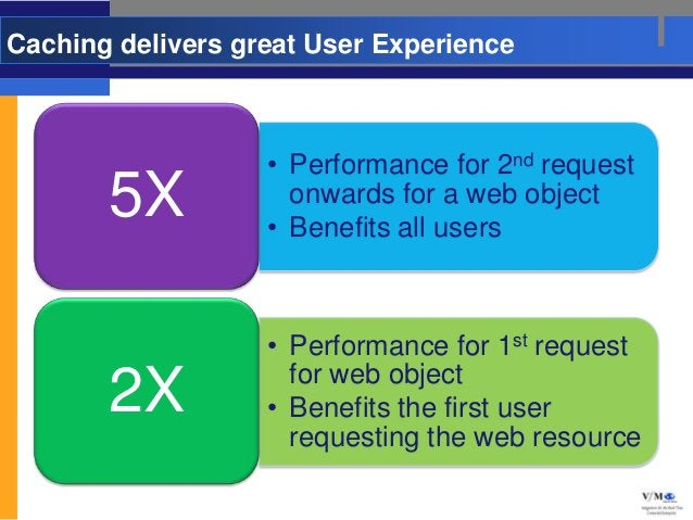 Caching delivers great User Experience                   • Performance for 2nd request       5X            onwards for a w...