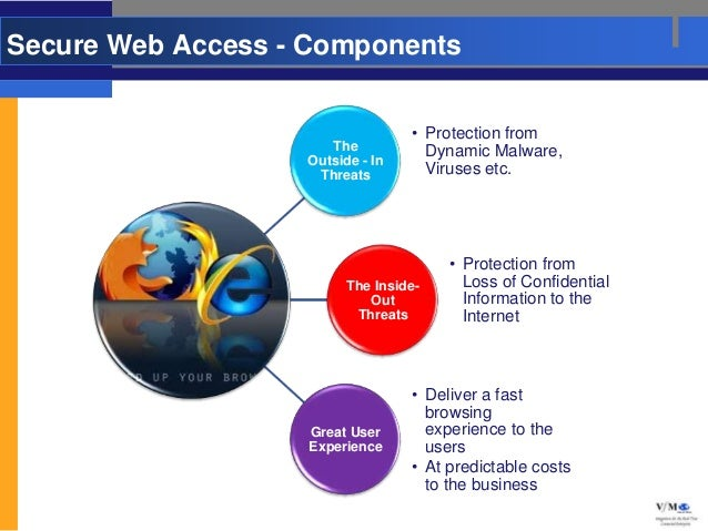 Secure Web Access - Components                                  • Protection from                      The           Dynam...