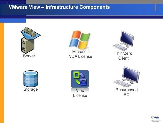 VMware View – Infrastructure Components       VMware View – Infrastructure Components                                     ...