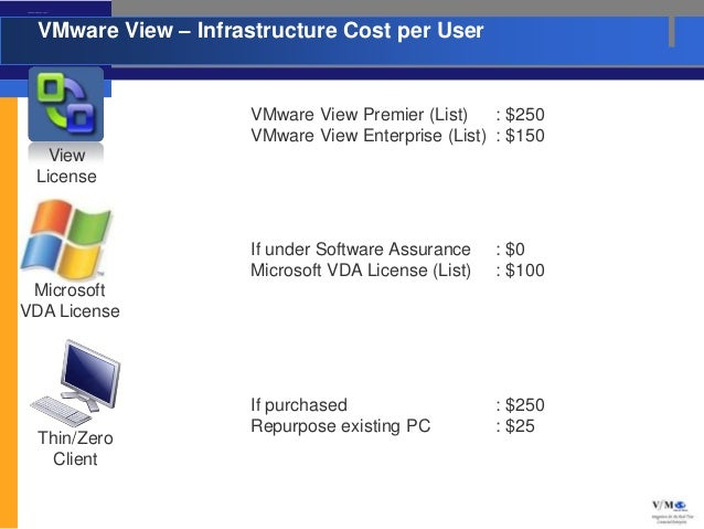 VMware View – Infrastructure Cost per User                    VMware View – Infrastructure Cost per User                  ...
