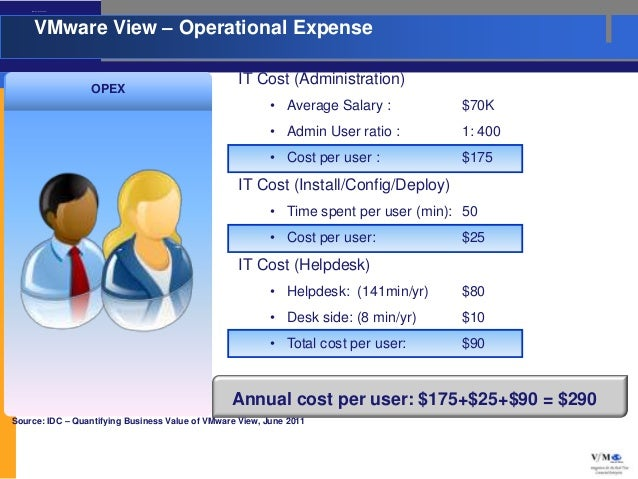 VMware View – Operational Expense         VMware View – Operational Expense                                               ...