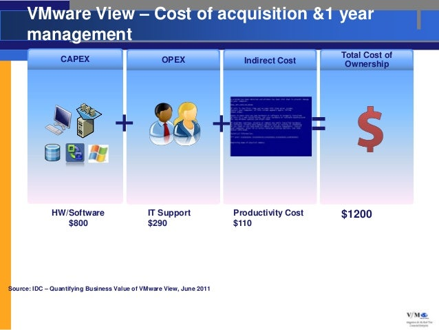 VMware View – Cost of acquisition &1 year      management                 CAPEX                                           ...