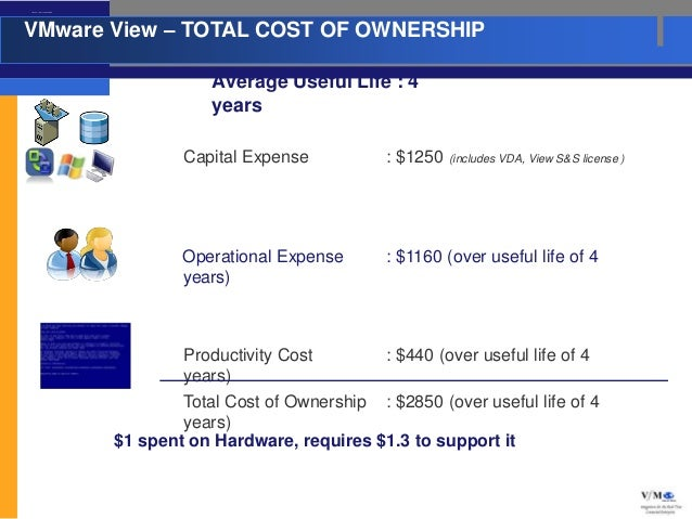 VMware View – TOTAL COST OF OW NERSHIPVMware View – TOTAL COST OF OWNERSHIP                                               ...