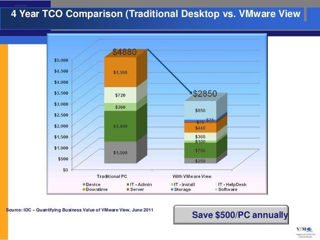 4 Year TCO Comparison (Traditional Desktop vs. VMware View  4 Year TCO Comparison (Traditional Desktop vs. VMware ViewSour...