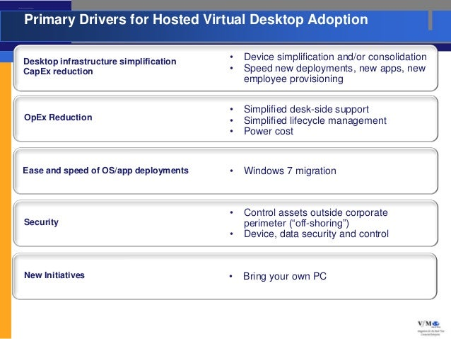 Primary Drivers for Hosted Virtual Desktop Adoption                  Primary Drivers for Hosted Virtual Desktop Adoption  ...