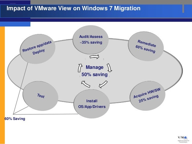 Impact of VMware View on W indows 7 Migration Impact of VMware View on Windows 7 Migration                                ...