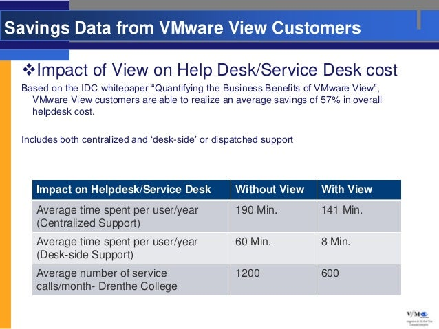 """Savings Data from VMware View Customers Impact of View on Help Desk/Service Desk cost Based on the IDC whitepaper """"Quanti..."""
