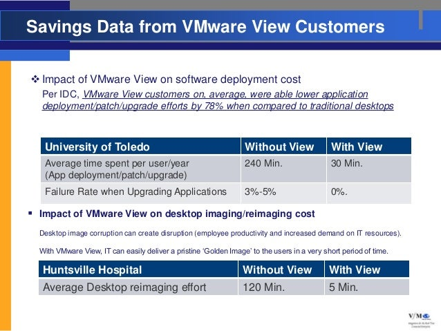 Savings Data from VMware View Customers Impact of VMware View on software deployment cost  Per IDC, VMware View customers...