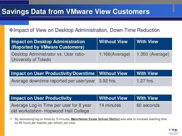 Savings Data from VMware View Customers Impact of View on Desktop Administration, Down-Time Reduction  Impact on Desktop ...