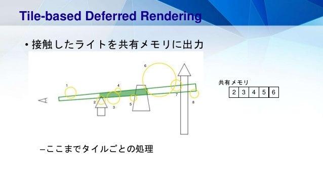 • 接触したライトを共有メモリに出力 –ここまでタイルごとの処理 Tile-based Deferred Rendering 1 2 3 4 5 6 7 8 2 3 4 5 6 共有メモリ