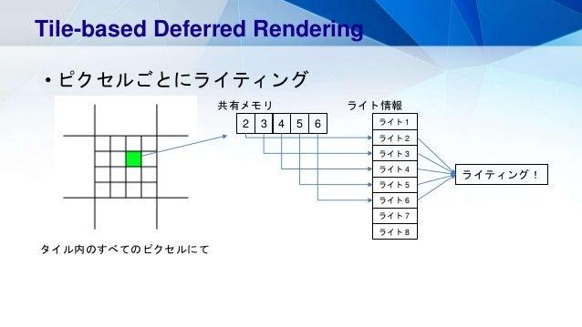 • ピクセルごとにライティング Tile-based Deferred Rendering 2 3 4 5 6 共有メモリ ライト 1 ライト 2 ライト 3 ライト 4 ライト 5 ライト 6 ライト 7 ライト 8 ライト情報 ライティング...