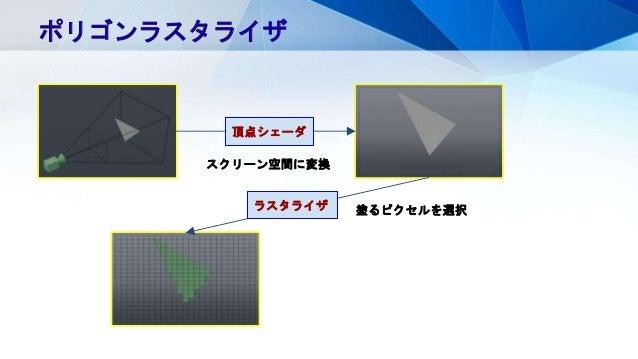 ポリゴンラスタライザ スクリーン空間に変換 頂点シェーダ 塗るピクセルを選択ラスタライザ