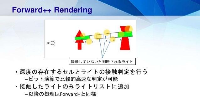 • 深度の存在するセルとライトの接触判定を行う –ビット演算で比較的高速な判定が可能 • 接触したライトのみライトリストに追加 –以降の処理はForward+と同様 Forward++ Rendering 0 6 2 3 4 5 1 7 接触し...