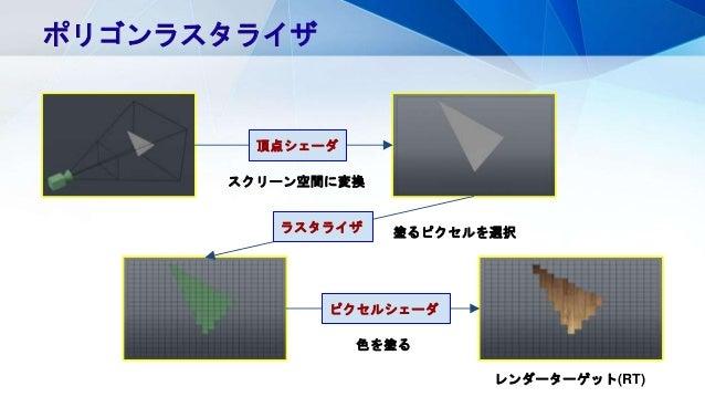 ポリゴンラスタライザ スクリーン空間に変換 頂点シェーダ 塗るピクセルを選択ラスタライザ ピクセルシェーダ 色を塗る レンダーターゲット(RT)