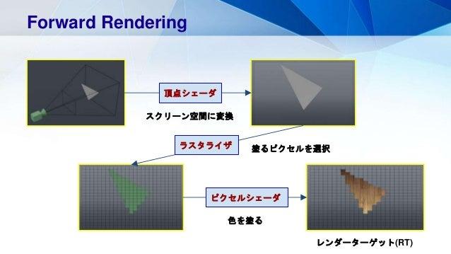 Forward Rendering スクリーン空間に変換 頂点シェーダ 塗るピクセルを選択ラスタライザ ピクセルシェーダ 色を塗る レンダーターゲット(RT)