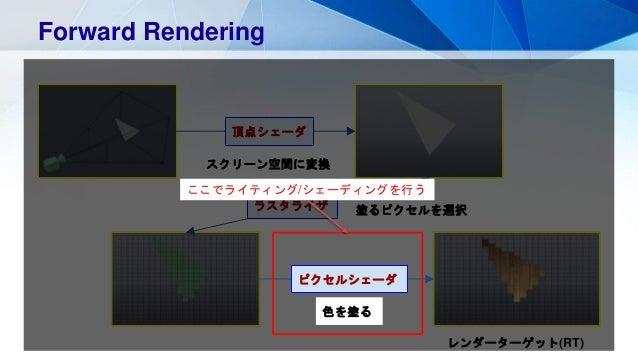 Forward Rendering スクリーン空間に変換 頂点シェーダ 塗るピクセルを選択ラスタライザ レンダーターゲット(RT) ピクセルシェーダ 色を塗る ここでライティング/シェーディングを行う