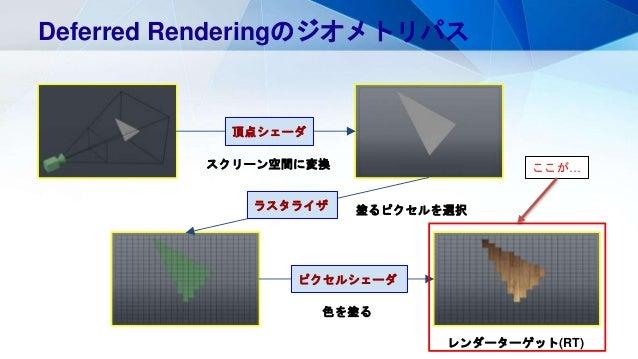 Deferred Renderingのジオメトリパス スクリーン空間に変換 頂点シェーダ 塗るピクセルを選択ラスタライザ ピクセルシェーダ 色を塗る レンダーターゲット(RT) ここが…