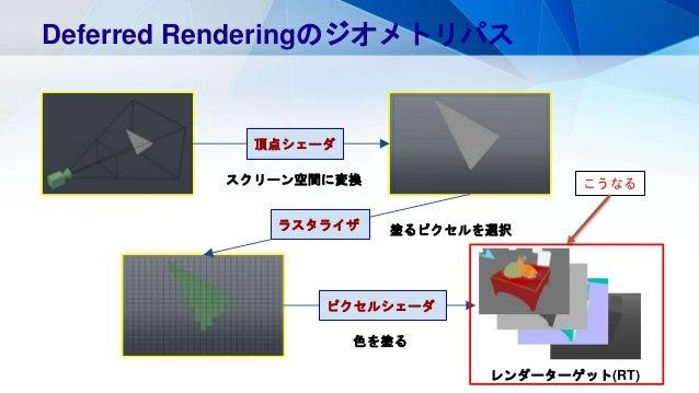 Deferred Renderingのジオメトリパス スクリーン空間に変換 頂点シェーダ 塗るピクセルを選択ラスタライザ ピクセルシェーダ 色を塗る レンダーターゲット(RT) こうなる