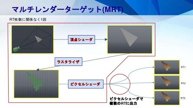 マルチレンダーターゲット(MRT) 頂点シェーダ ラスタライザ ピクセルシェーダ ピクセルシェーダで 複数のRTに出力 RT1 RT2 RT3 RT枚数に関係なく1回