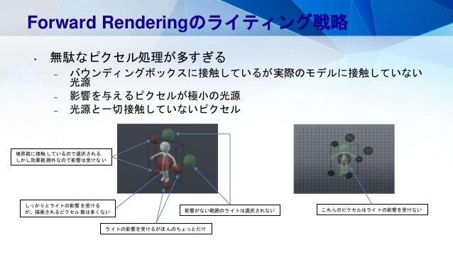 Forward Renderingのライティング戦略 • 無駄なピクセル処理が多すぎる – バウンディングボックスに接触しているが実際のモデルに接触していない 光源 – 影響を与えるピクセルが極小の光源 – 光源と一切接触していないピクセル 境...