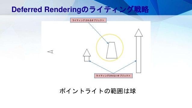 ポイントライトの範囲は球 Deferred Renderingのライティング戦略 ライティングされるオブジェクト ライティングされないオブジェクト