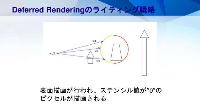 """ポイントライトの範囲は球 Deferred Renderingのライティング戦略 裏面のみ描画描画されたピクセルのみステンシル値が""""1""""表面描画が行われ、ステンシル値が""""0""""の ピクセルが描画される"""