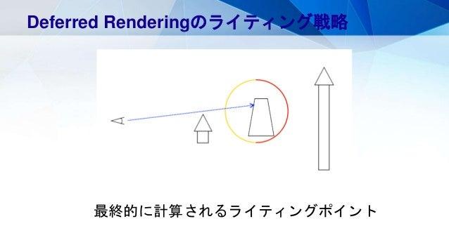 最終的に計算されるライティングポイント Deferred Renderingのライティング戦略