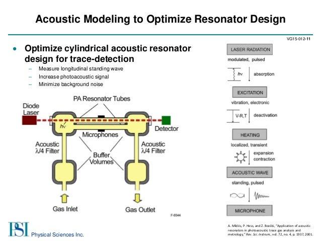 Compact Hydrogen Peroxide Sensor For Sterilization Cycle