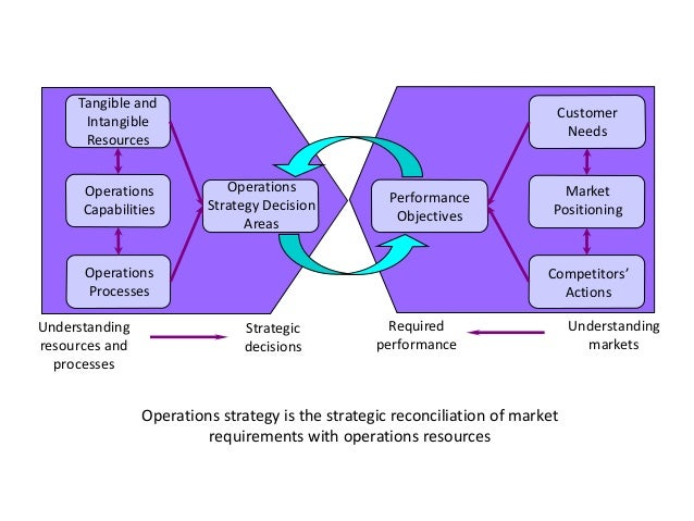 operations strategy matrix Explains how a strategic plan will be put into operation operational plan format, guidelines, and instructions 2 operational plan format, guidelines, and.