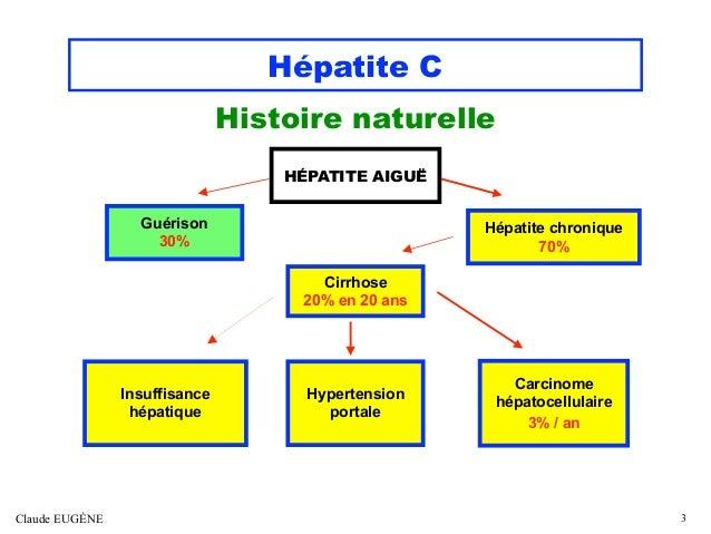 HEPATITE C Après les recommandations américaines publiées en 2020 Slide 3