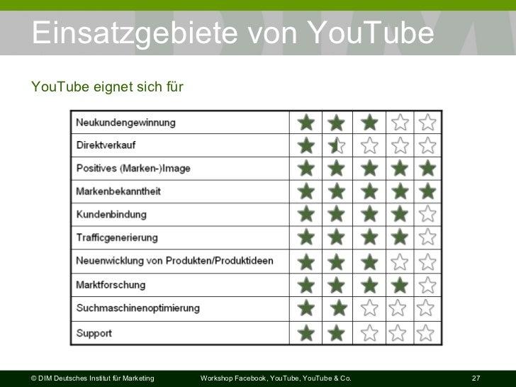 Einsatzgebiete von YouTube YouTube eignet sich für