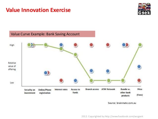 Value innovation toolkits for Value curve analysis template