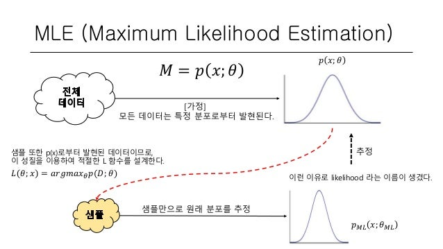 MLE (Maximum Likelihood Estimation) 𝑀 = 𝑝 𝑥; 𝜃 [가정] 모든 데이터는 특정 분포로부터 발현된다. 샘플만으로 원래 분포를 추정 이런 이유로 likelihood 라는 이름이 생겼다. 𝑝...