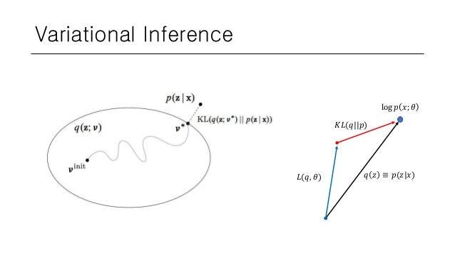 Variational Inference log 𝑝 𝑥; 𝜃 𝑞 𝑧 ≡ 𝑝(𝑧 𝑥)𝐿(𝑞, 𝜃) 𝐾𝐿(𝑞  𝑝)