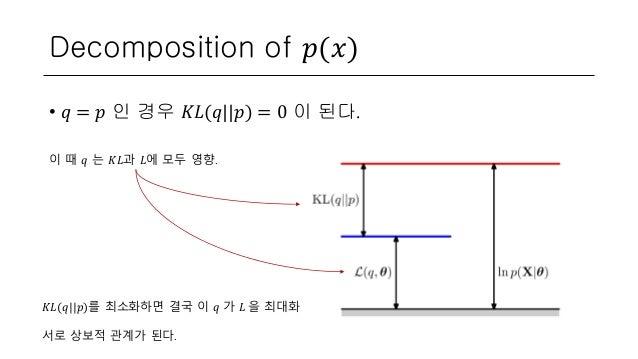 Decomposition of 𝑝(𝑥) • 𝑞 = 𝑝 인 경우 𝐾𝐿(𝑞  𝑝) = 0 이 된다. 이 때 𝑞 는 𝐾𝐿과 𝐿에 모두 영향. 𝐾𝐿(𝑞  𝑝)를 최소화하면 결국 이 𝑞 가 𝐿 을 최대화 서로 상보적 관계가 된다.