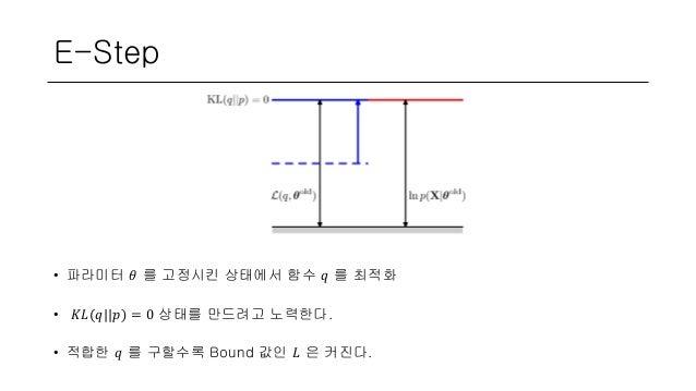 E-Step • 파라미터 𝜃 를 고정시킨 상태에서 함수 𝑞 를 최적화 • 𝐾𝐿(𝑞  𝑝) = 0 상태를 만드려고 노력한다. • 적합한 𝑞 를 구할수록 Bound 값인 𝐿 은 커진다.