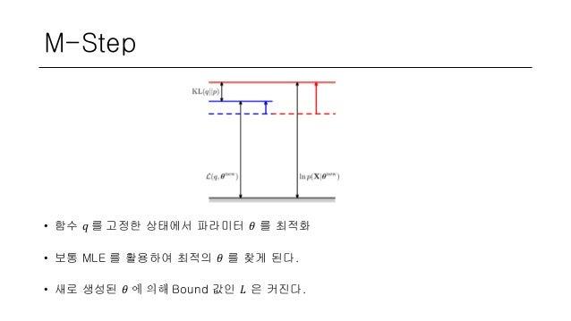 M-Step • 함수 𝑞 를 고정한 상태에서 파라미터 𝜃 를 최적화 • 보통 MLE 를 활용하여 최적의 𝜃 를 찾게 된다. • 새로 생성된 𝜃 에 의해 Bound 값인 𝐿 은 커진다.