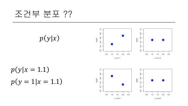 조건부 분포 ?? 𝑝 𝑦 𝑥 𝑝 𝑦 𝑥 = 1.1 𝑝 𝑦 = 1 𝑥 = 1.1