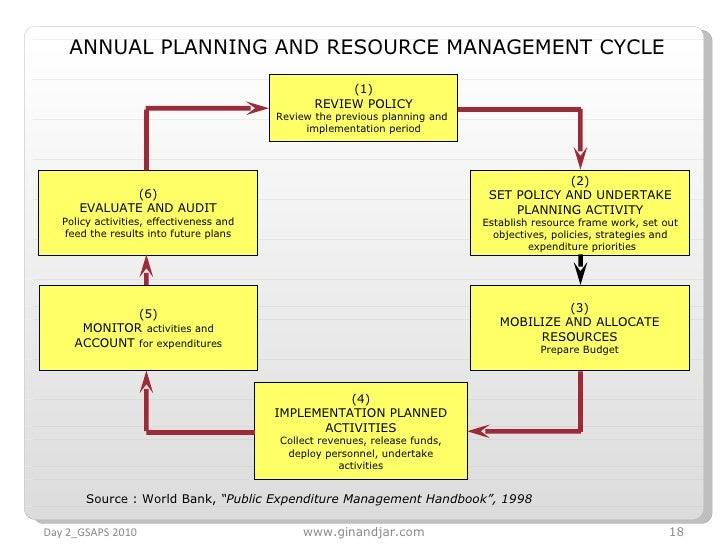 (1) REVIEW POLICY Review the previous planning and  implementation period (2) SET POLICY AND UNDERTAKE PLANNING ACTIVITY E...